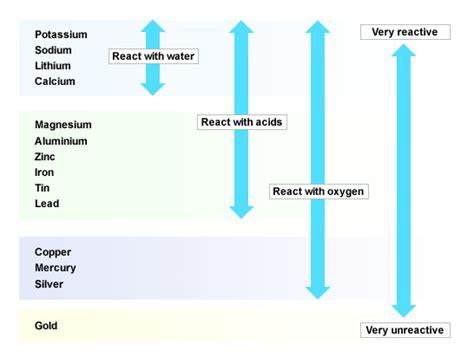 Standard Grade Bitesize Chemistry