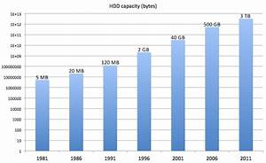 Information Explosion  How Rapidly Expanding Storage Spurs Innovation