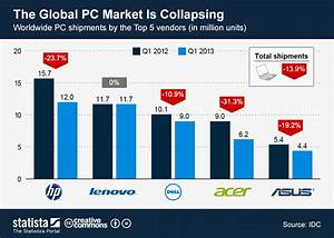 Chart: The Global PC Market Is Collapsing | Statista