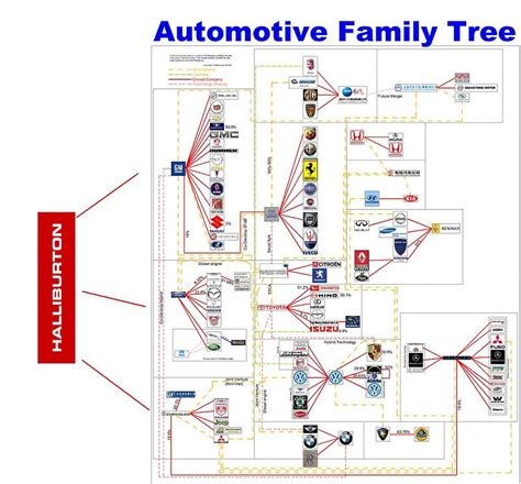 General Motors Owns What Companies by Who Owns Nissan Motor Company