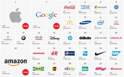 Best Global Brands 2013  Apple At Top, Nokia The Worst