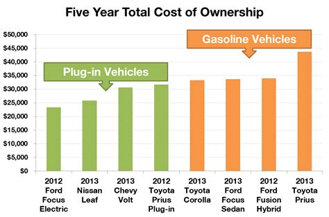 Electric Vehicle Cost by Electric Vehicles Cost Less Drive Electric Vermont