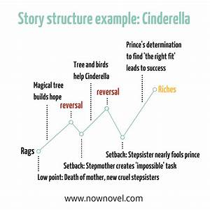 Plot Diagram Example Cinderella