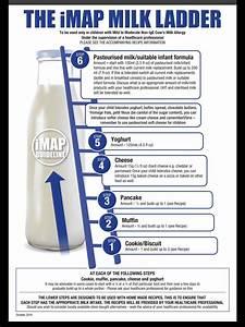 Map Milk Ladder 2017 Update Source Allergy Uk Milk