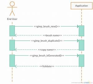 Yaukings  Gimp Diagram