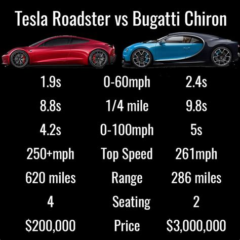 bugatti chiron 2017 tesla roaster vs bugatti chiron it s an easy choice