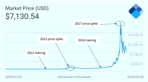 Indeed, as the price of bitcoin soared in october 2020, transaction fees increased around ninefold in two weeks, peaking at around $14. Bitcoin 'Halving' 2020: What Will the Price of Bitcoin Be? | Digital Money Times