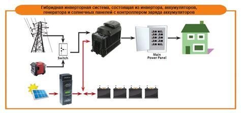 Разработка гибридного ветроэнергетического комплекса для электроснабжения удаленных потребителей мурманской области