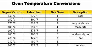 C Vs F Conversion Chart Baking Cooking For Beginners Oven Temperature