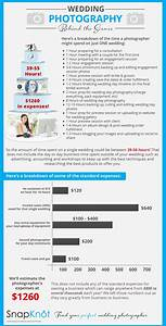 average cost of wedding photography wedding photographer With how much is the average wedding photographer