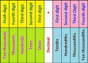 Math Placement Value Chart Decimal Place Value