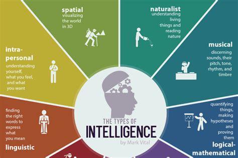 types  intelligence infographic