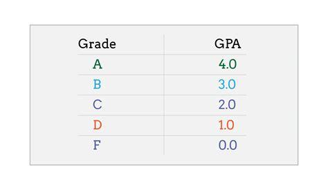 Letter Grade Average Calculator 2 3 Gpa 78 Percentile Grade C