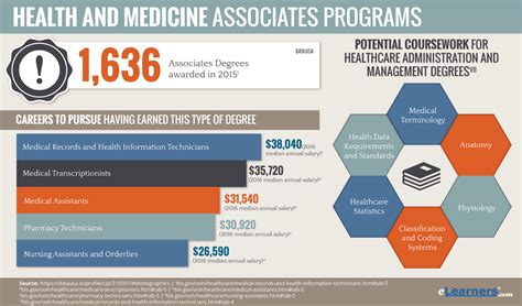 Associates Medical Degree Online  Aa And Aas In Medicine. Crm And Project Management Healthy Cd4 Count. Car Insurance New Hampshire Nj Garage Door. Texas State University Admissions. Masters In Forensic Accounting. Best Electricity Rates In Dallas. Windows Reseller Hosting Godaddy. Best Job Listing Sites Best Colleges In Miami. Total Health Promo Code Attorney Military Law