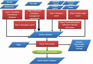 8.1 Analysing historical data of hazard events   CHARIM
