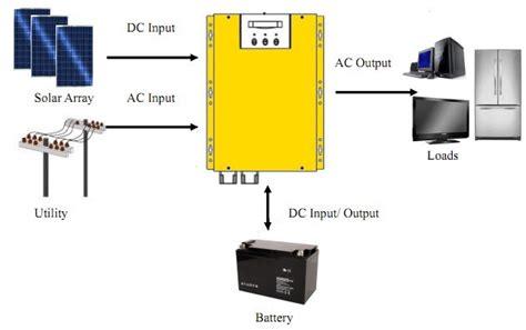 charger 2 output 1 solar hybrid inverter manufacturers india dr solar