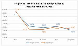 Geo France Finance Avis : le barom tre de la colocation 2 me trimestre 2016 blog d 39 appartager ~ Medecine-chirurgie-esthetiques.com Avis de Voitures