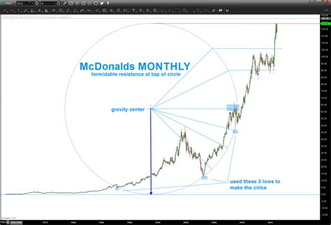 Fitting Ends Ballantine Readers Circle by Size Me Mcd Update Bart S Charts