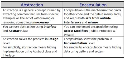 difference  abstraction  encapsulation  java