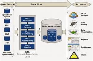 Informatica Tutorials  Etl Process Flow