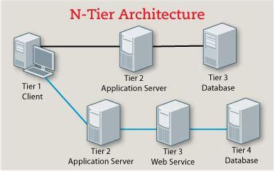 Concepts Of Database Architecture  Oceanize Geeks Medium