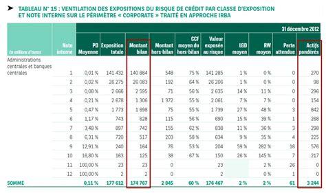 bnp si e social 0153 la pondération des actifs bancaires bâle 3