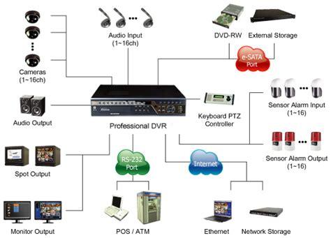 system architecture cctv system
