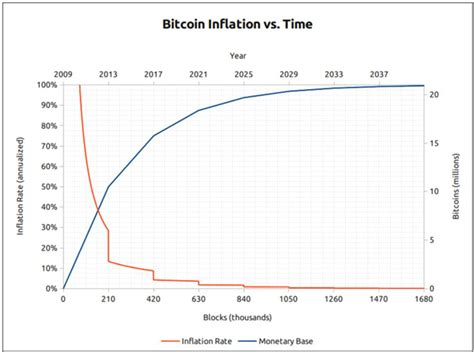 Start trading bitcoin and cryptocurrency here: All Eyes On Bitcoin As The Halving Executes Successfully