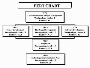 10 Pert Chart Template Excel Excel Templates Excel