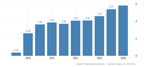 pakistan gdp growth rate data chart calendar forecast news