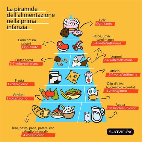 alimenti prima infanzia la piramide alimentare della prima infanzia
