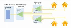 Basic Knowledge About A Fiber Optic Splitter You Should