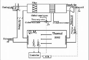 Schematic Diagram Of The Hvac System And Its Control System