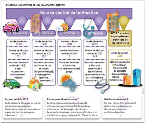 bureau centrale de tarification l 39 argus de l 39 assurance réglementation le bureau