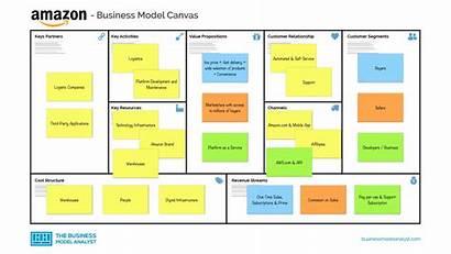 Canvas Development Supply Chain Services