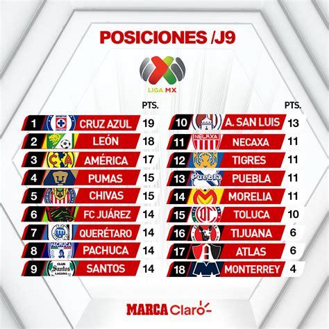 Citsonga: Torneo Clausura 2020 Tabla De Posiciones De La ...