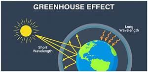 Greenhouse Effect  U2013 Blog Nigurha Com