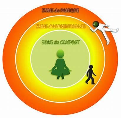 Zone Confort Oui Encore Cliquez Mais Agrandir