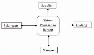Apakah Data Flow Diagram  Dfd  Itu   Halaman 1