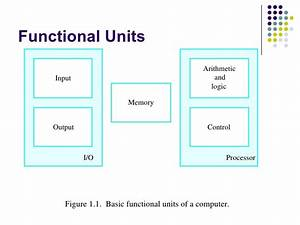 Basic Structure Of Computer System  Unit 1 Basic Structure