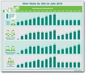 Rente Berechnen Brutto Netto : in 2018 haben alle mehr netto vom bruttogehalt freiburg ~ Themetempest.com Abrechnung