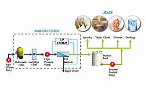 Ro Membrane  Reverse Osmosis  Ro System  Ro Pretreatment System  Ultrafiltration Membrane