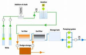 General Process Diagram For A Danish Waterworks  The Addition Of