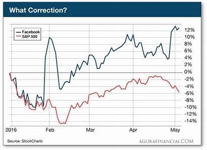 Bull Market While Stocks Profits Pocket Drop