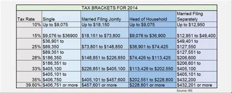 federal tax rates  irs tax brackets irs refund
