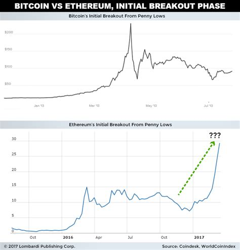#3 bitcoin vs ethereum average transaction value per day. Bitcoin, Ethereum Price Fall May Not Be Bad Thing For Investors