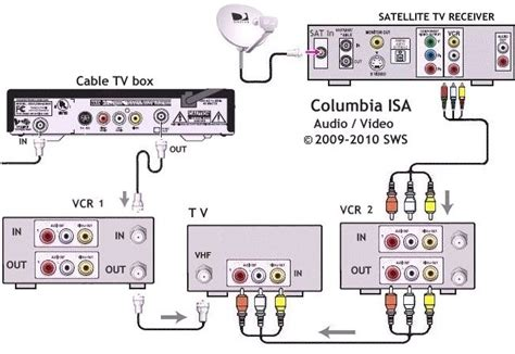 wiring hookup diagrams connect tv with both satellite