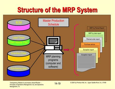 operations management material requirements planning