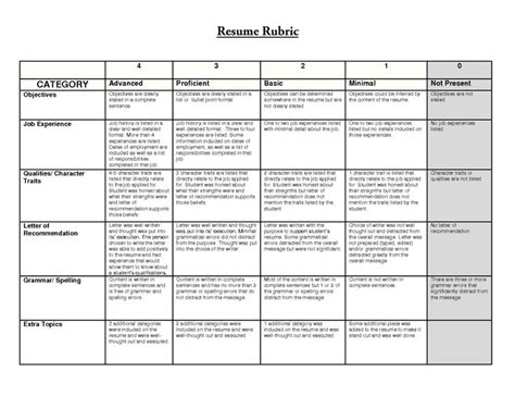 resume rubric haadyaooverbayresort