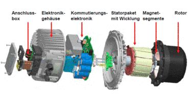 ec motoren für ventilatoren was ist ein ec motor gohl k 252 hlt 252 rme gohl ktk gmbh singen